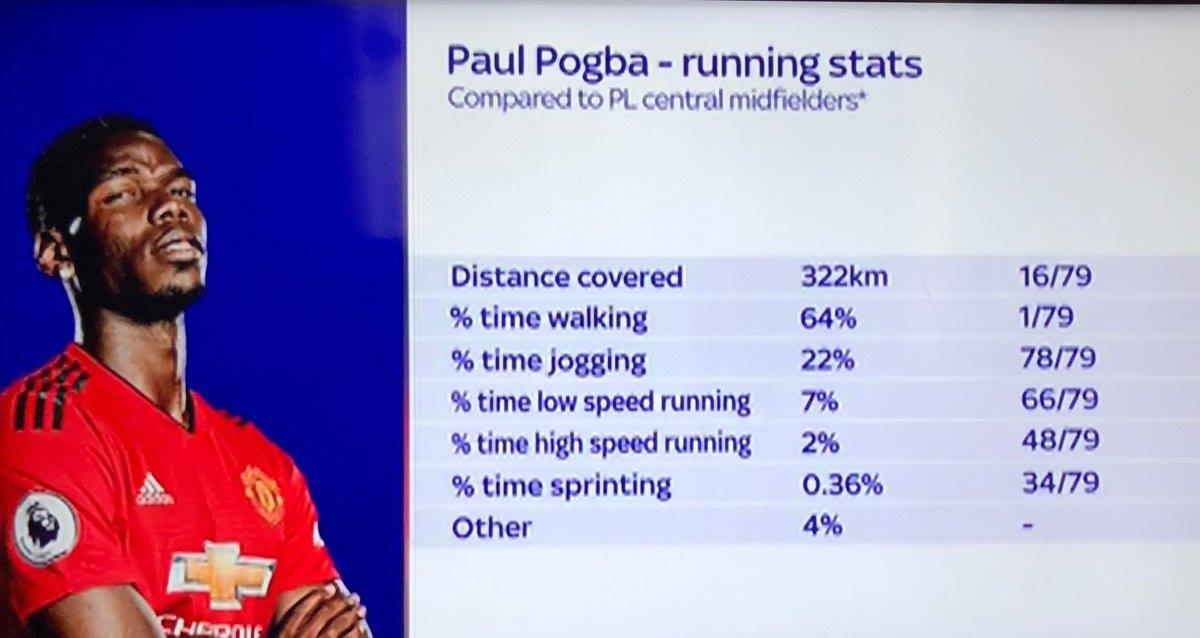 Choáng với thống kê chi ra độ lười biếng của Pogba khi thi đấu cho MU mùa này