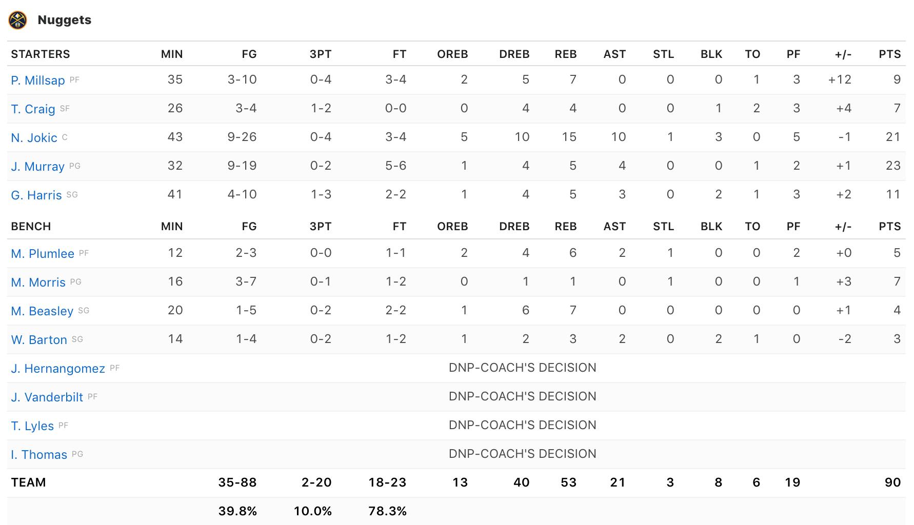 Cú floater ảo diệu của Jamal Murray như găm nghìn nhát dao vào tim San Antonio Spurs và hàng triệu người hâm mộ
