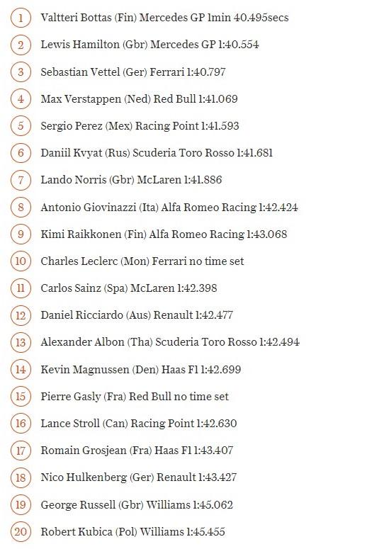 Azerbaijan Grand Prix 2019: Valtteri Bottas lần thứ 2 đạt pole, Charles Leclerc gặp tai nạn