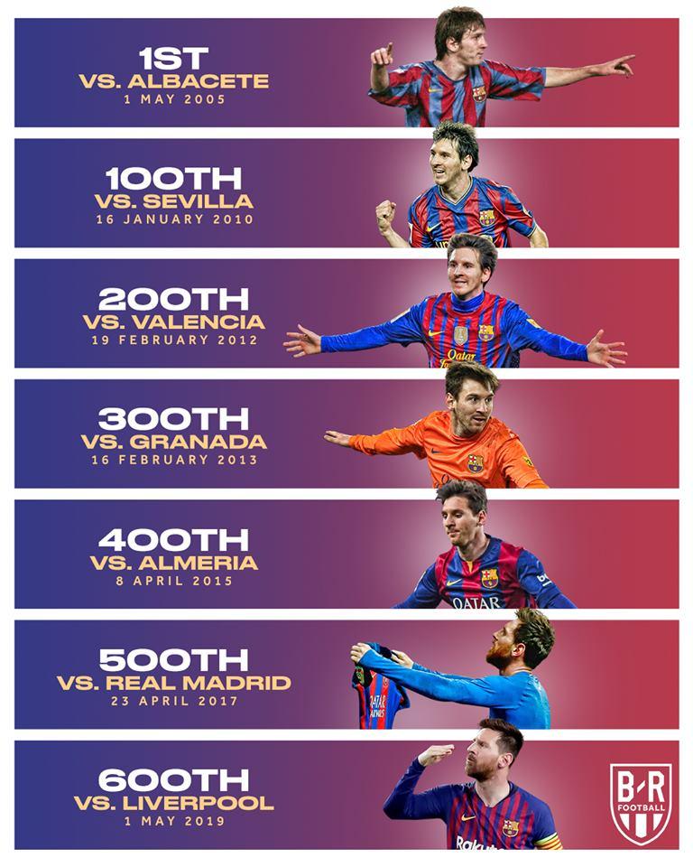 Messi cán cột mốc 600 và thiết lập hàng loạt kỷ lục khó tin sau siêu phẩm đá phạt