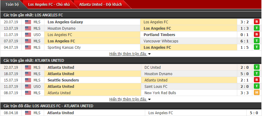 Soi kèo bóng đá Los Angeles vs Atlanta (09h00, 27/7)