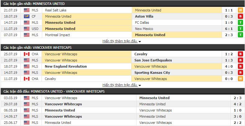 Nhận định Minnesota United vs Vancouver Whitecaps 07h00, 28/7 (giải NHÀ NGHỀ MỸ)