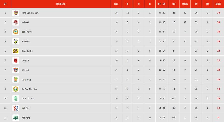 Bảng xếp hạng hạng Nhất vòng 17: Huế đánh chiếm Top 5