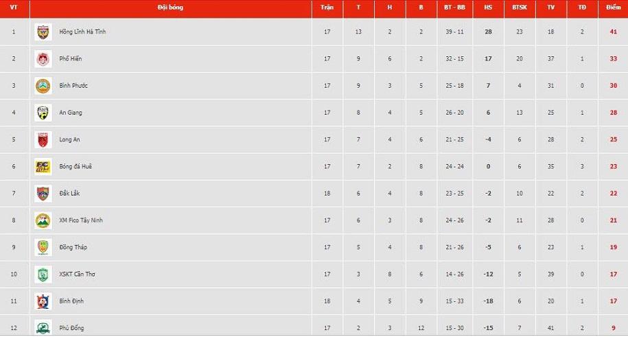Bảng xếp hạng hạng Nhất 2019 vòng 18: Bình Định vẫn chưa bứt phá