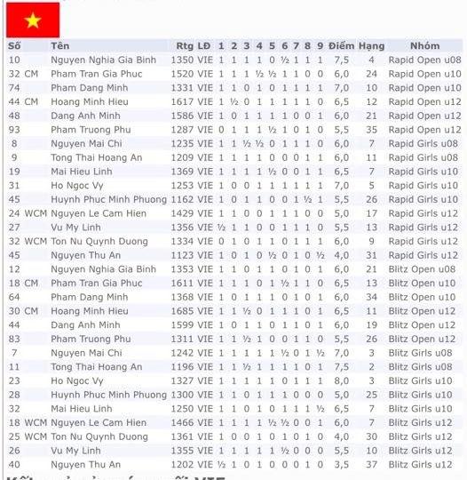 Việt Nam giành 1 HCB, 2 HCĐ tại Giải cờ nhanh và chớp nhoáng trẻ thế giới 2019