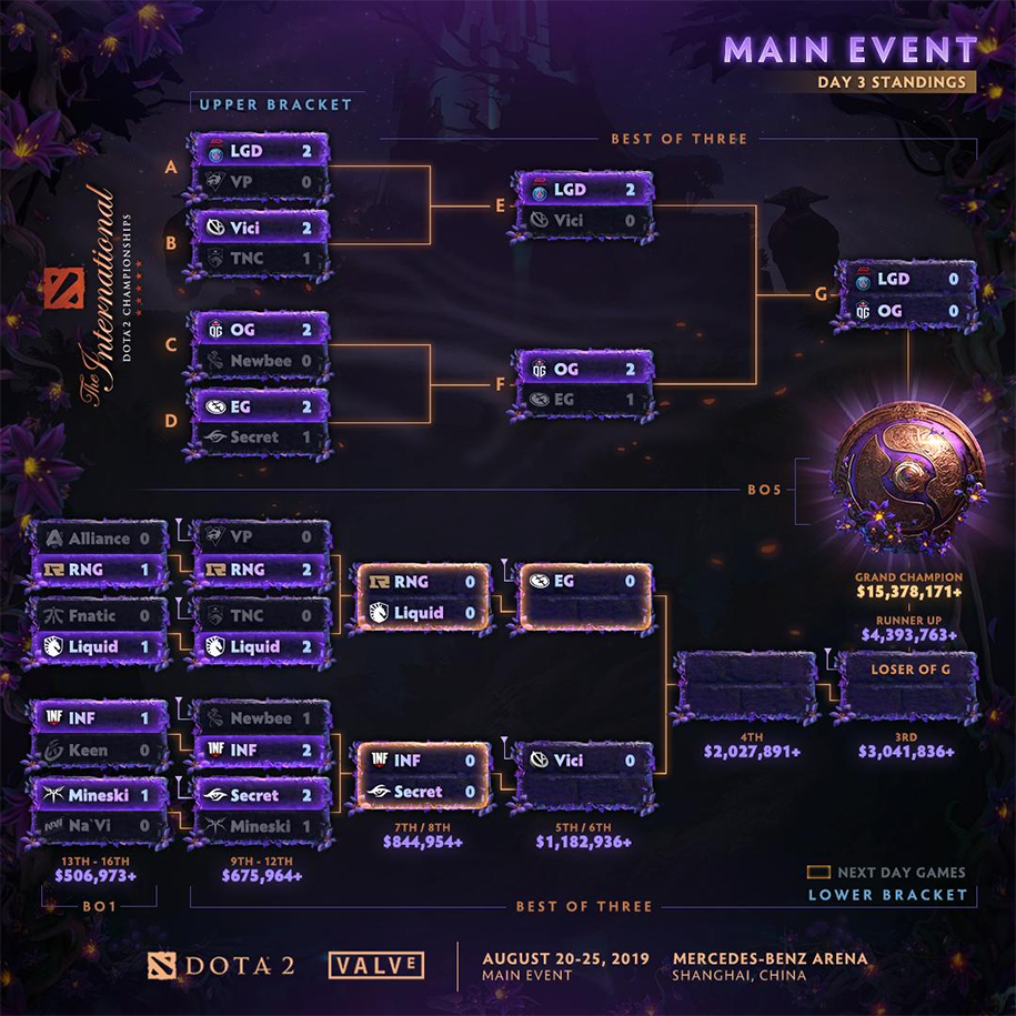 Lịch thi đấu The International 2019