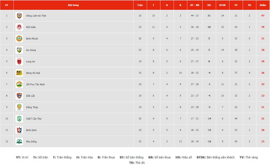Bảng xếp hạng hạng Nhất vòng 20: Phố Hiến đá play-off