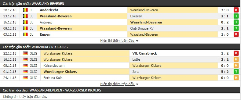 Nhận định tỷ lệ cược kèo bóng đá tài xỉu trận Waasland Beveren vs Wurzburger Kickers