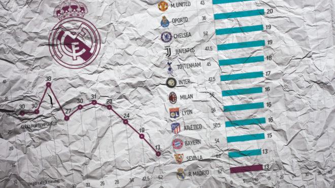 Tỷ lệ ghi bàn trên sân nhà kém cỏi, Real Madrid chìm sâu trong khủng hoảng