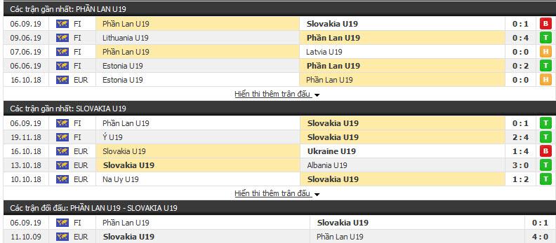Nhận định U19 Phần Lan vs U19 Slovakia 22h00, 09/09 (Giao hữu)