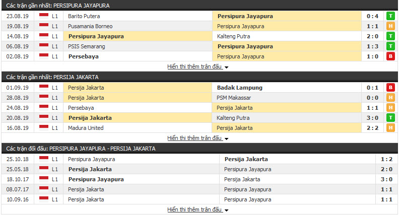 Nhận định Persipura Jayapura vs Persija Jakarta 18h30, 11/09 (Vòng 11 VĐQG Indonesia)