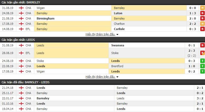 Nhận định Barnsley vs Leeds United 18h30, 15/09 (hạng Nhất Anh)