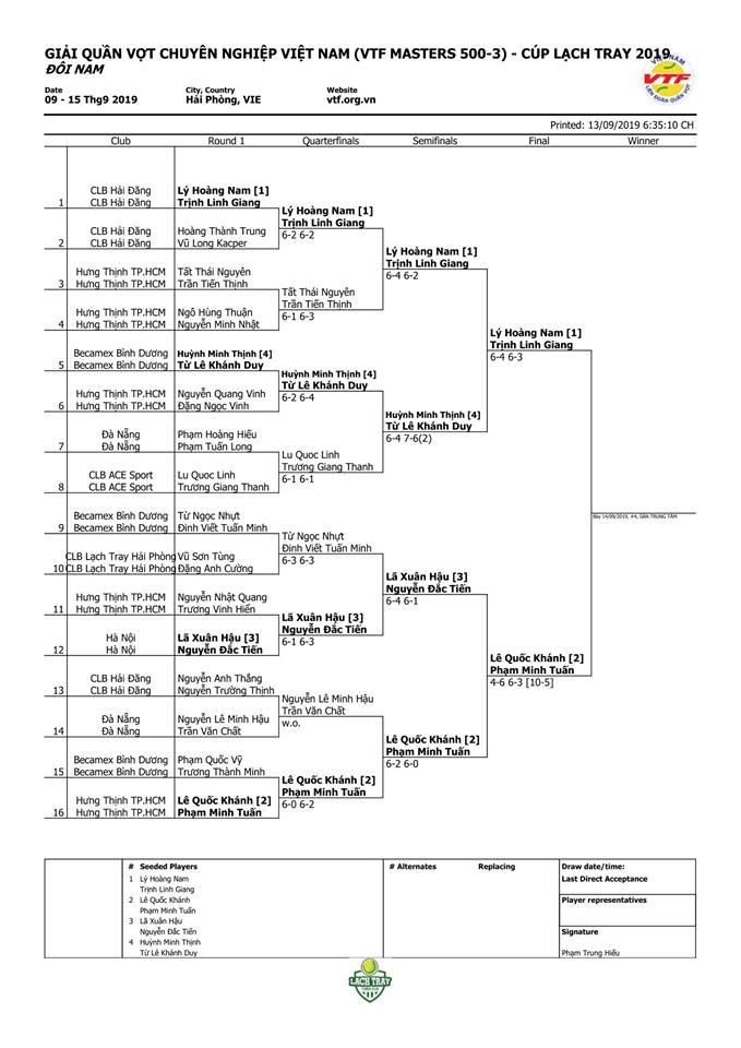 Lịch thi đấu ngày 14/9 Giải quần vợt VTF Masters 500 -3