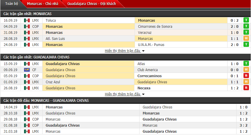 Nhận định Monarcas vs Chivas Guadalajara 09h00, 21/09 (VĐQG Mexico)
