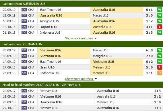 Nhận định U16 Việt Nam vs U16 Úc 19h00, 22/09 (Vòng loại U16 châu Á)