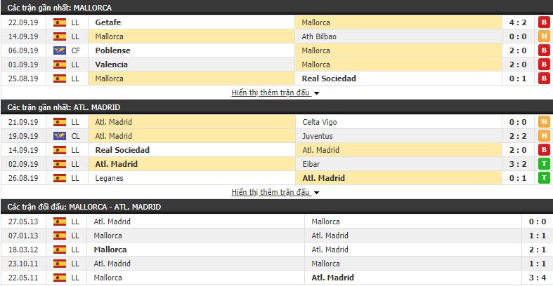 Nhận định Mallorca vs Atletico Madrid 00h00, 26/09 (VĐQG Tây Ban Nha 2019/20)
