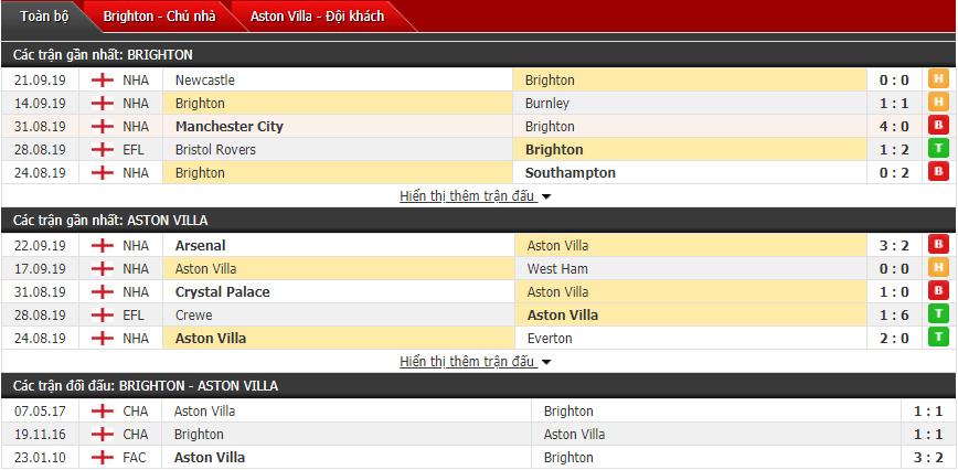 Nhận định Brighton vs Aston Villa 01h45, 26/09 (Cúp liên đoàn Anh)