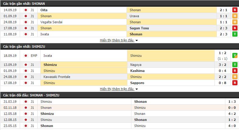 Dự đoán Shonan Bellmare vs Shimizu S-Pulse 17h00, 29/09 (VĐQG Nhật Bản 2019)