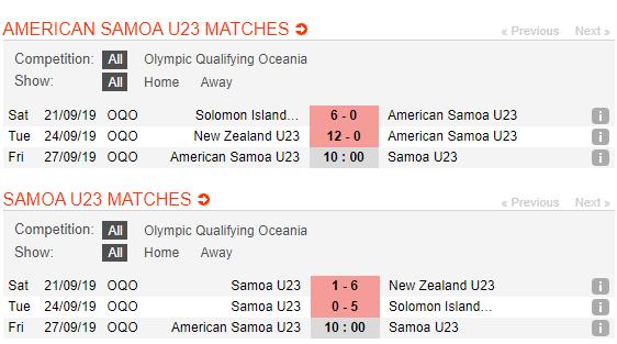 Nhận định U23 American Samoa vs U23 Samoa 10h00, 27/09 (Vòng loại Olympic)