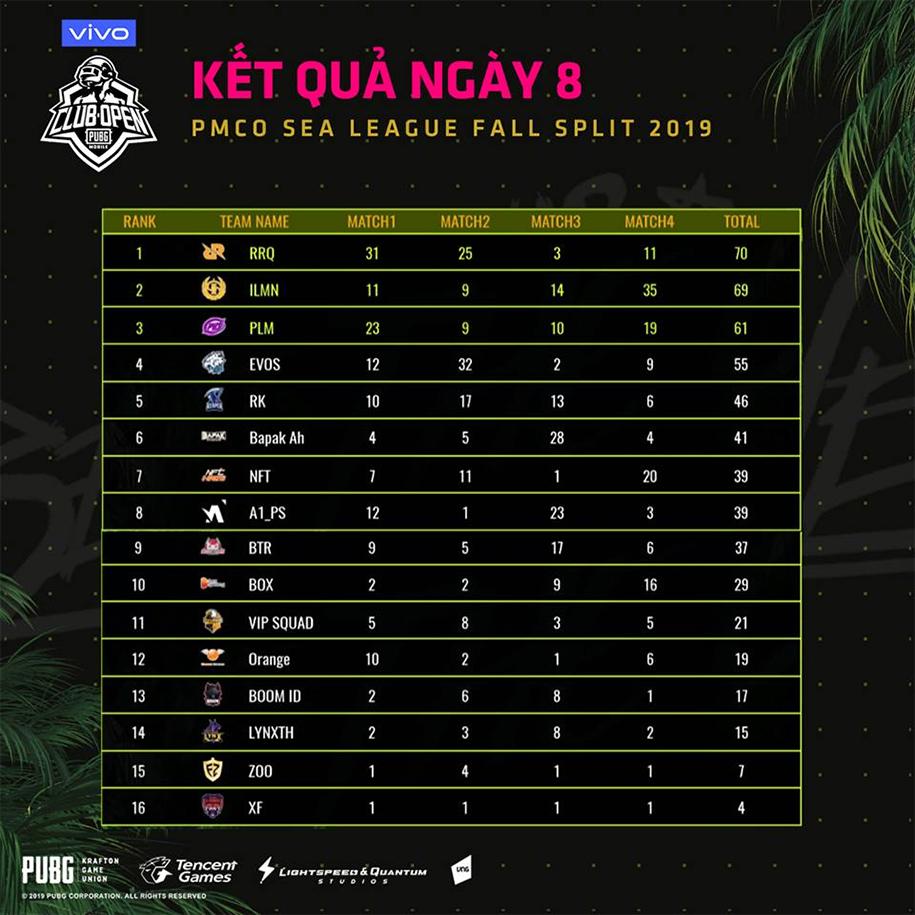 Kết quả PMCO SEA League Mùa Thu 2019 ngày 25/9