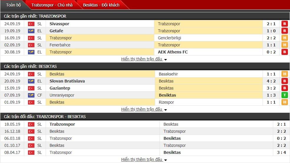 Dự đoán Trabzonspor vs Besiktas 23h00 ngày 29/9 (Giải VĐQG Thổ Nhĩ Kỳ)