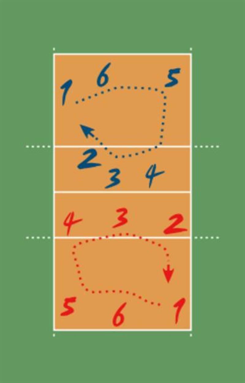 Các cách đổi cầu trong môn bóng chuyền mới nhất