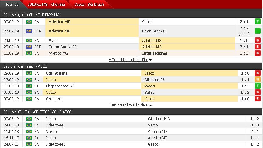 Nhận định Atletico Mineiro vs Vasco da Gama 05h15, 03/10 (Giải VĐQG Brazil)