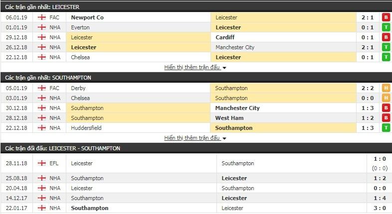 Nhận định tỷ lệ cược kèo bóng đá tài xỉu trận Leicester vs Southampton