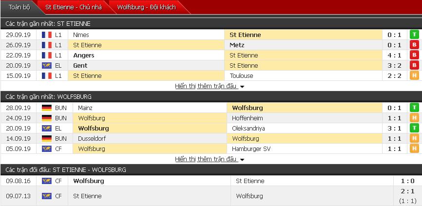 Nhận định Saint-Etienne vs Wolfsburg 23h55, 03/10 (Cúp C2 châu Âu)