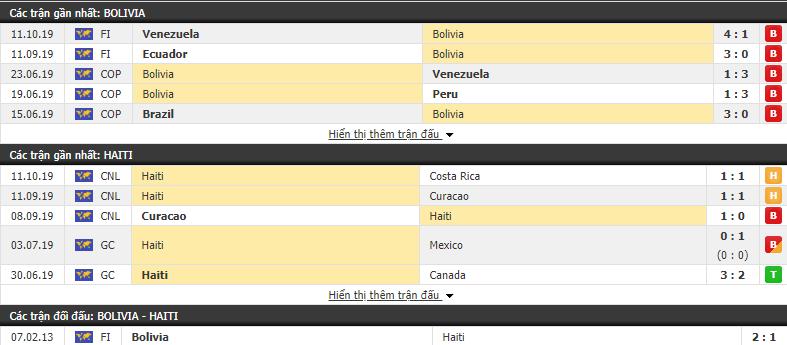 Dự đoán Bolivia vs Haiti 07h00, 16/10 (Giao hữu Quốc tế)