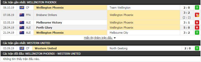 Nhận định Wellington Phoenix vs Western United FC 12h00, 13/10 (Vòng 1 VĐQG Úc)