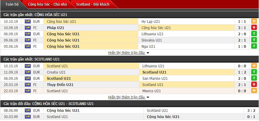Nhận định U21 Séc vs U21 Scotland 22h00, 14/10 (Vòng loại U21 châu Âu)