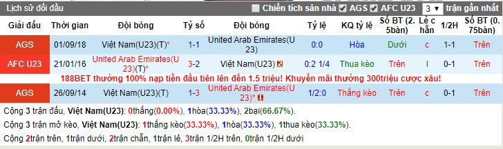 Nhận định U22 Việt Nam vs U22 UAE 18h00, 13/10 (Giao hữu quốc tế)
