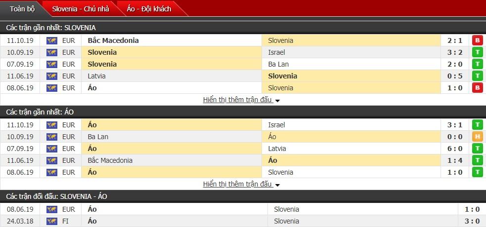 Dự đoán Slovenia vs Áo 01h45, ngày 14/10(vòng bảng VL Euro 2020)