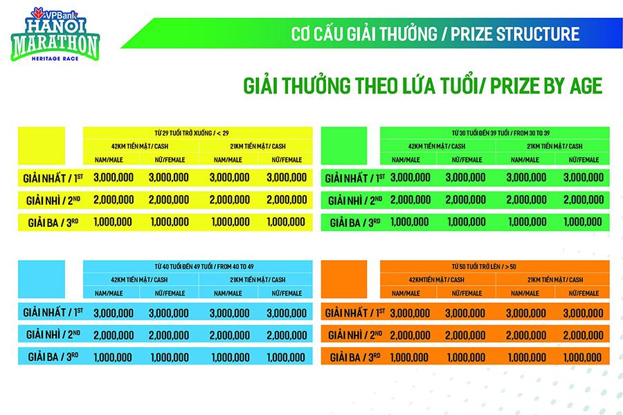 VPBank Hanoi Marathon 2019 trao tổng giải thưởng lên tới gần 1,2 tỷ đồng