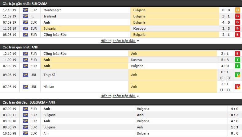 Nhận định Bulgaria vs Anh 00h00, 15/10 (Vòng loại Euro 2020)