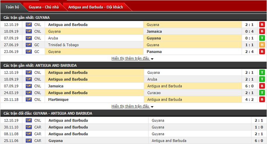 Nhận định Guyana vs Antigua & Barbuda 07h00, ngày 15/10 (Vô địch CONCACAF)