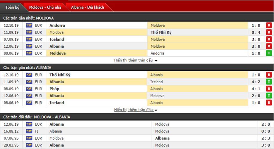 Dự đoán Moldova vs Albania 01h45, ngày 15/10 (Vòng loại Euro)