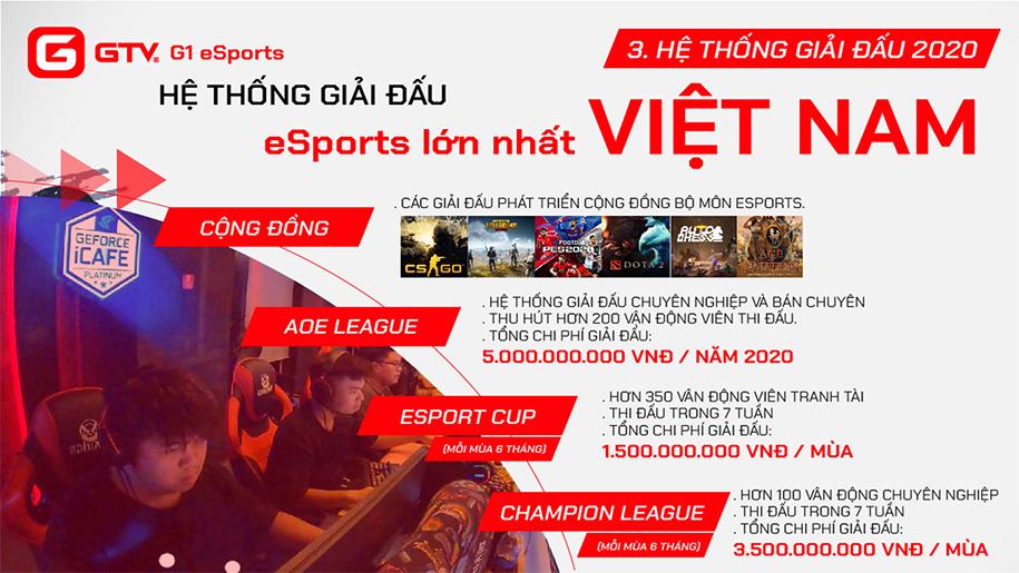 GameTV ra mắt hệ thống giải đấu hệ thống Esports lớn nhất Việt Nam