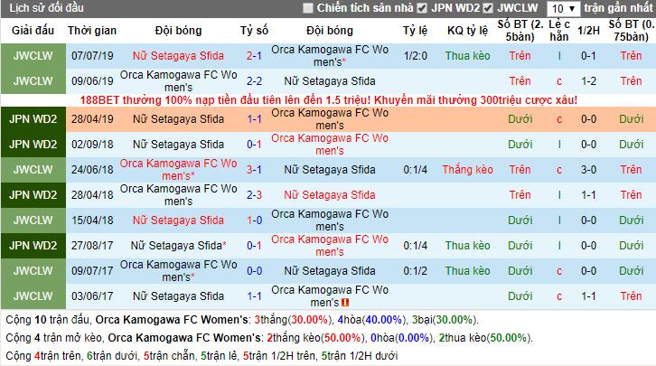 Nhận định Nữ Orca Kamogawa FC vs Nữ Setagaya Sfida 11h00, 16/10 (Hạng 2 Nữ Nhật Bản)