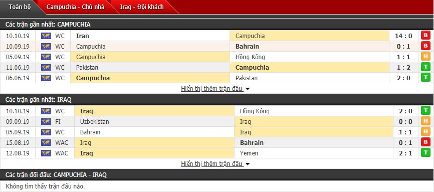 Nhận định Campuchia vs Iraq 18h30, 15/10 (Vòng loại World Cup)