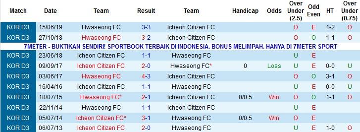Nhận định Icheon Citizen FC vs Hwaseong FC 13h00, 15/10 (hạng 3 Hàn Quốc)