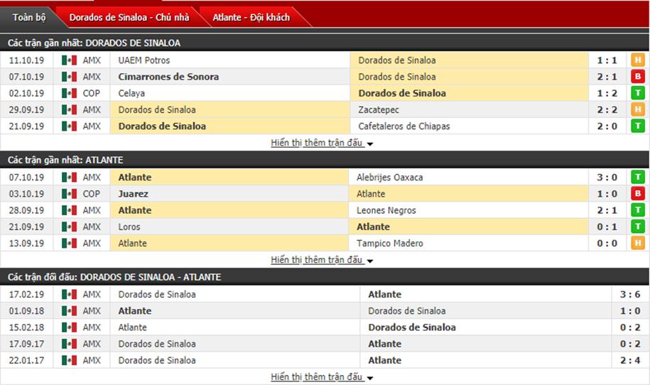 Nhận định CSyD Dorados de Sinaloa vs FC Atlante 09h00, ngày 18/10 (hạng 2 Mexico)