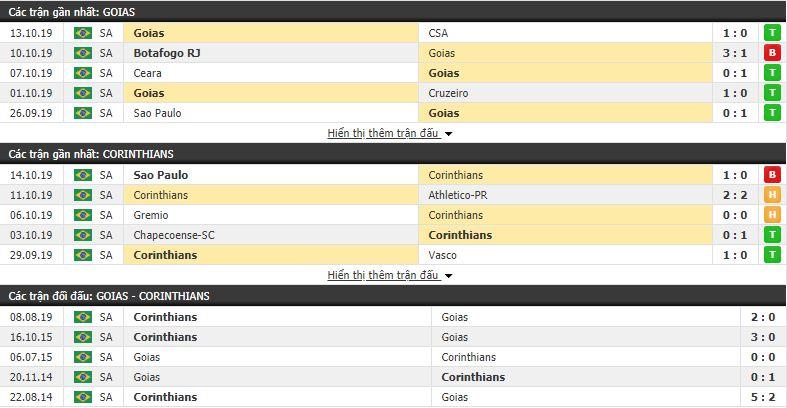 Soi kèo Goias vs Corinthians 07h30, 17/10 (vòng 26 VĐQG Brazil)