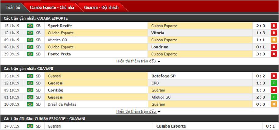 Nhận định Cuiaba vs Guarani FC 07h30, ngày 18/10 (hạng 2 Brazil)
