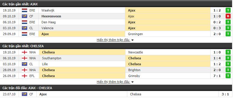 Nhận định Ajax Amsterdam vs Chelsea 23h55, 23/10 (Vòng bảng cúp C1 châu Âu 2019/20)