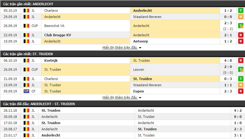 Nhận định Anderlecht vs Sint Truidense 23h00, 20/10 (vòng 11 VĐQG Bỉ)