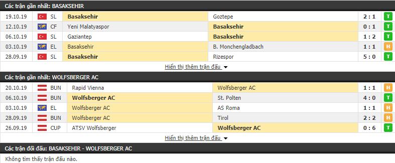 Dự đoán Istanbul Basaksehir vs Wolfsberger 23h55, 24/10 (Vòng bảng cúp C2 châu Âu 2019/20)