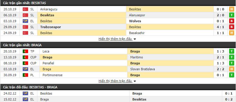 Dự đoán Besiktas vs Sporting Braga 23h55, 24/10 (Vòng bảng cúp C2 châu Âu 2019/20)