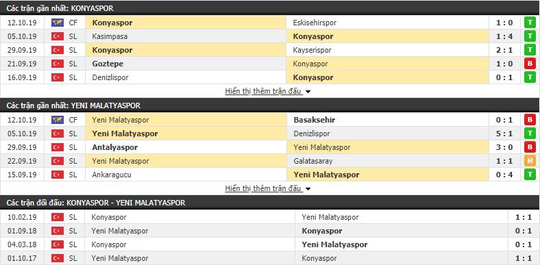 Nhận định Konyaspor vs Yeni Malatyaspor 00h00, 22/10 (VĐQG Thổ Nhĩ Kỳ 2019/20)